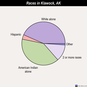 Klawock races chart
