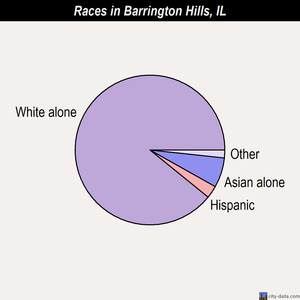 Barrington Hills races chart