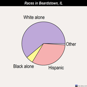 Beardstown races chart