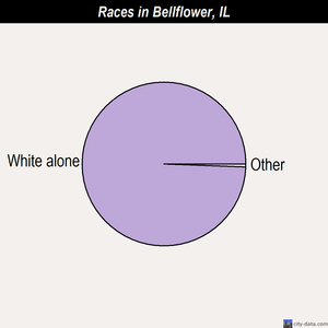 Bellflower races chart