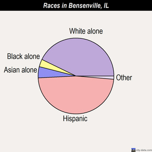 Bensenville races chart