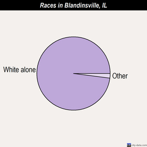 Blandinsville races chart