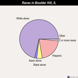 Boulder Hill races chart