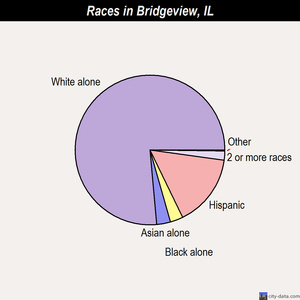 Bridgeview races chart
