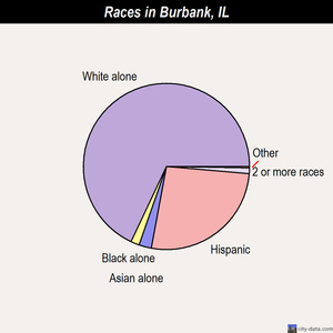 Burbank races chart
