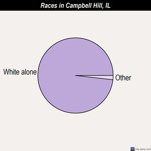 Campbell Hill races chart