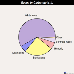 Carbondale races chart