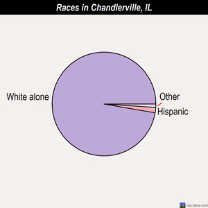 Chandlerville races chart