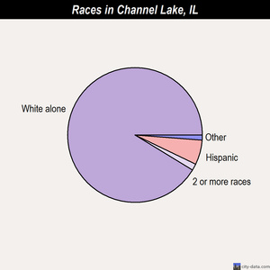 Channel Lake races chart