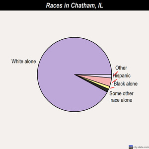 Chatham races chart