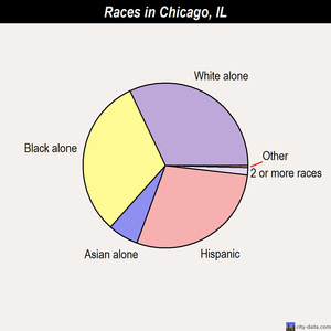 Chicago races chart