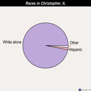 Christopher races chart