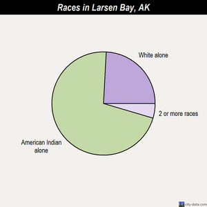 Larsen Bay races chart