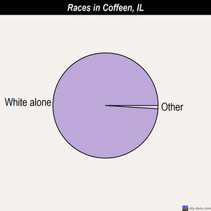 Coffeen races chart