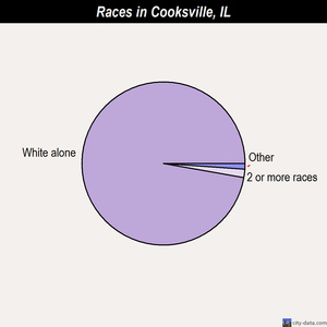 Cooksville races chart