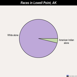 Lowell Point races chart