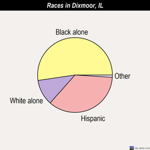 Dixmoor races chart