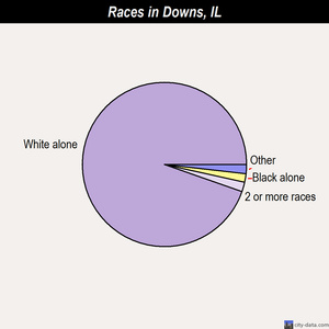 Downs races chart