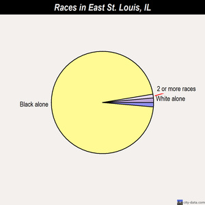 East St. Louis races chart