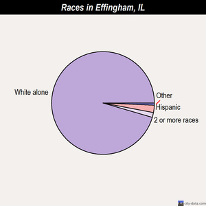 Effingham races chart
