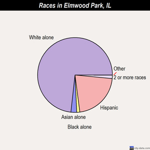 Elmwood Park races chart