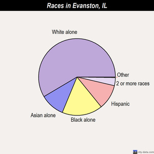 Evanston races chart