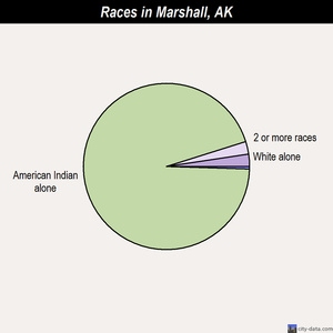 Marshall races chart