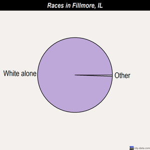 Fillmore races chart
