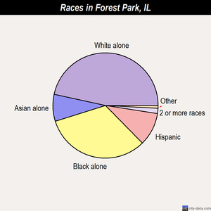Forest Park races chart