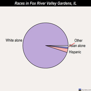 Fox River Valley Gardens races chart