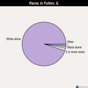 Fulton races chart