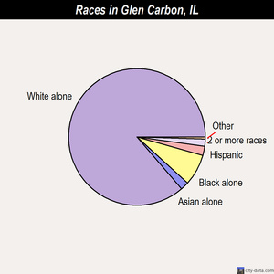 Glen Carbon races chart