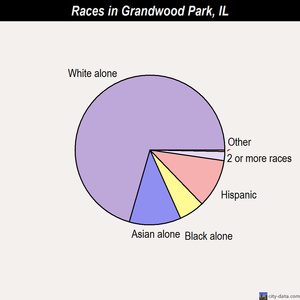 Grandwood Park races chart