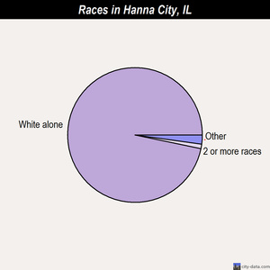 Hanna City races chart