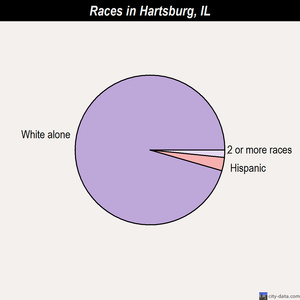 Hartsburg races chart