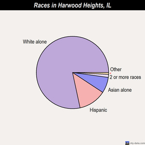 Harwood Heights races chart