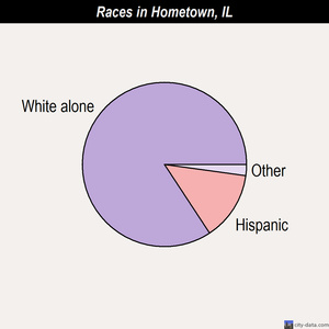 Hometown races chart
