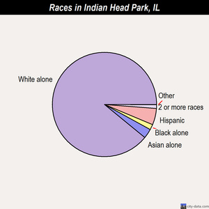 Indian Head Park races chart