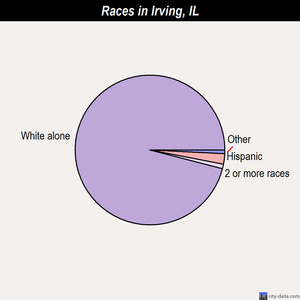Irving races chart