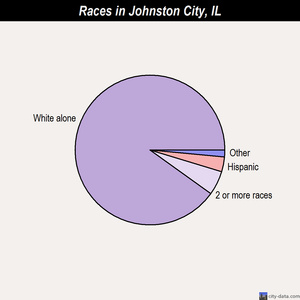 Johnston City races chart