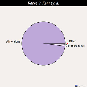 Kenney races chart