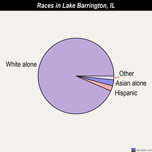 Lake Barrington races chart
