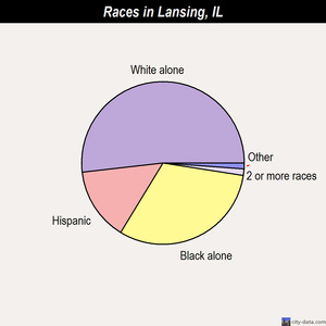 Lansing races chart