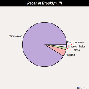 Brooklyn races chart