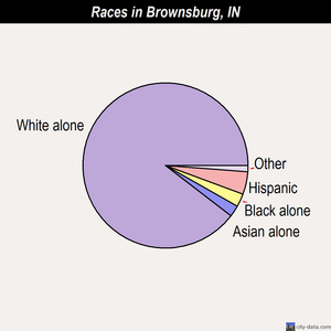 Brownsburg races chart