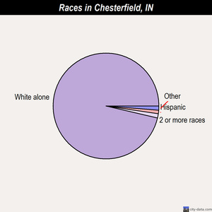 Chesterfield races chart