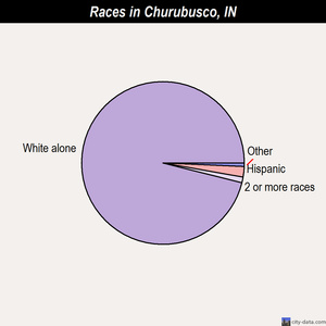 Churubusco races chart