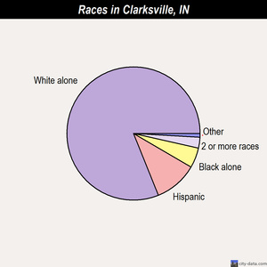 Clarksville races chart
