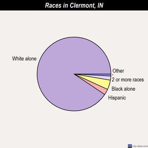 Clermont races chart