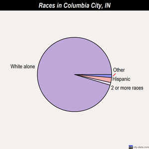 Columbia City races chart